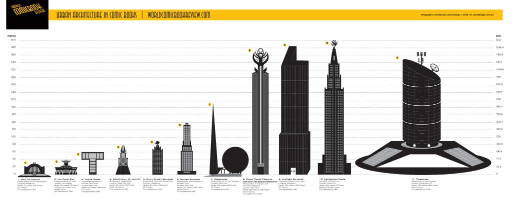 Urban Architecture in Comic Books.